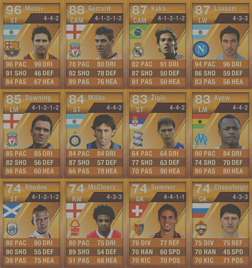 THE FORGOTTEN PLAYERS OF FIFA ULTIMATETEAM